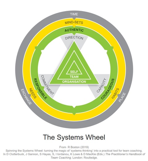 The Systems Wheel Richard Boston
